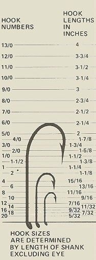 Saltwater fish hook size chart driverlayer search engine for Fly fishing hook sizes