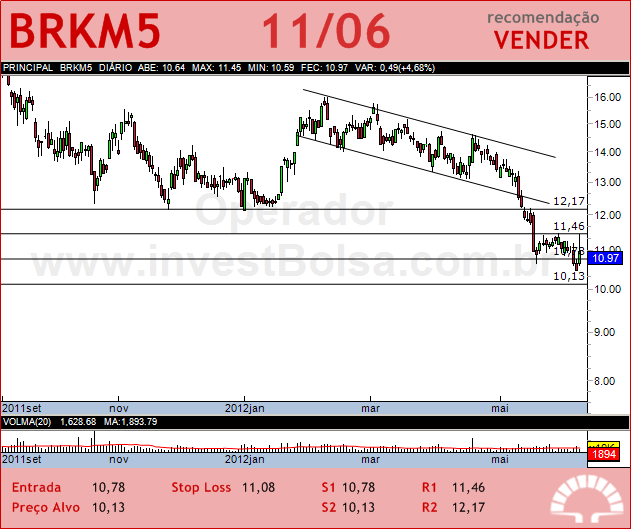 BRASKEM - BRKM5 - 11/06/2012 #BRKM5 #analises #bovespa