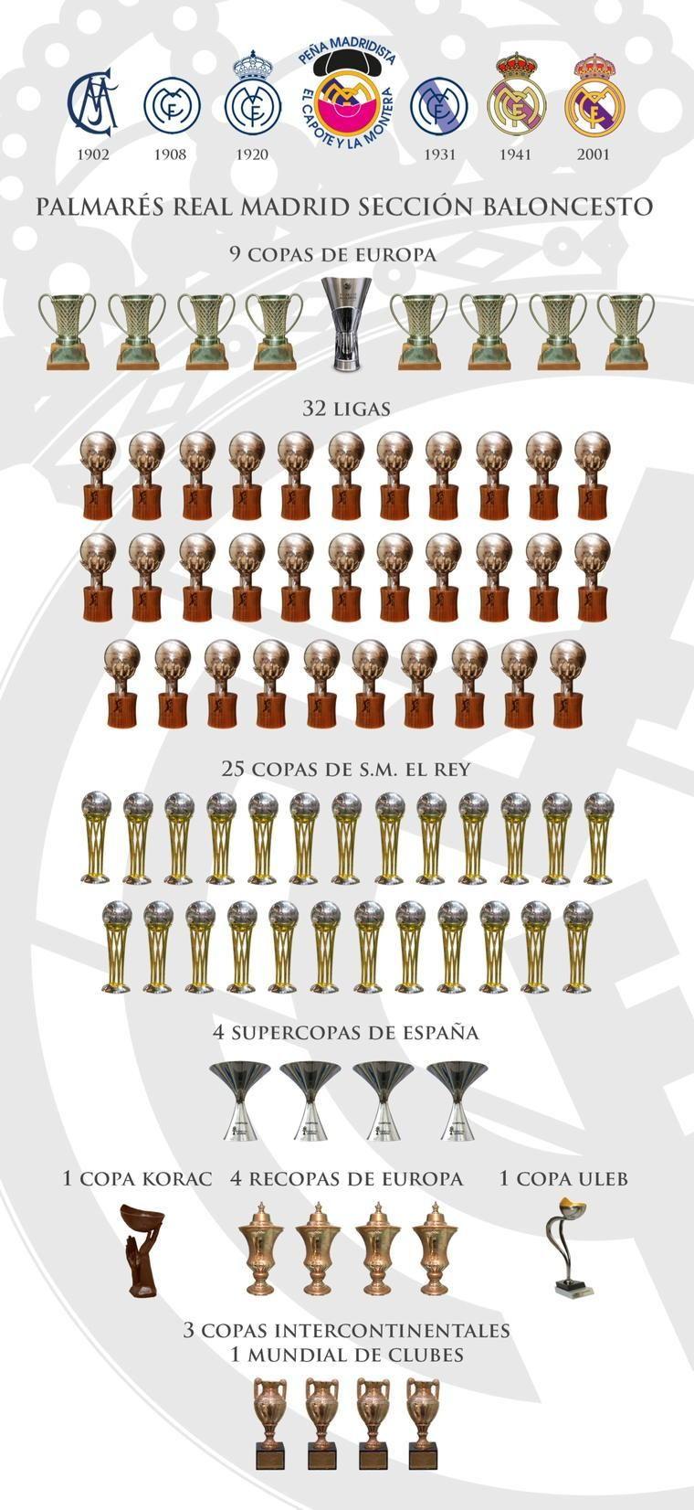 Palmarés actualizado #campeonesACB #32ligas #PalizaAlBarça