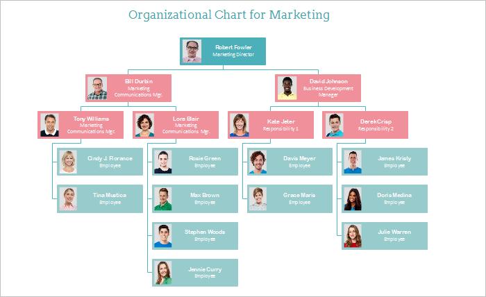 Marketing Organigramm Organigramm Linux Software