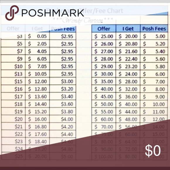 Poshmark Offer/fee Chart. Please Read. Other