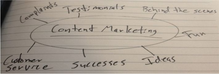 Os Benefícios do Marketing de Conteúdo: http://blog.7pontos.com.br/os-beneficios-do-marketing-de-conteudo/ #Marketing