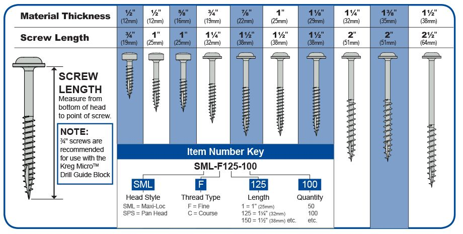 Choose the Correct Screw Length for Kreg Jig Pocket Holes