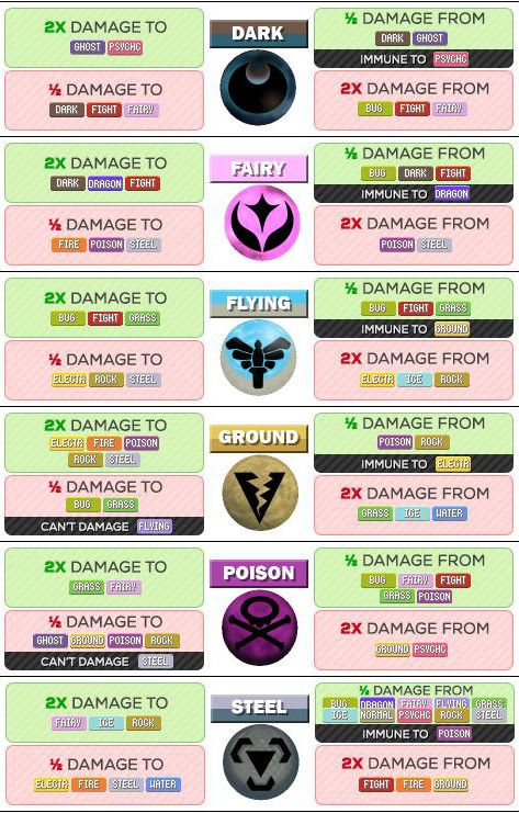 Pokemon go type strength and weakness chart also  that is much easier to read nerdy pinterest rh