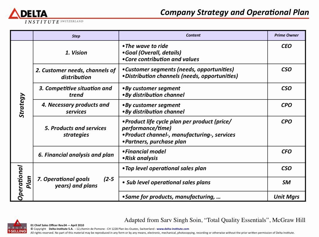 Business Operational Plan Template Fresh 9 Operational Plan For Restaurant Examples Pdf In 2021 Business Plan Template Sales Business Plan Business Planning