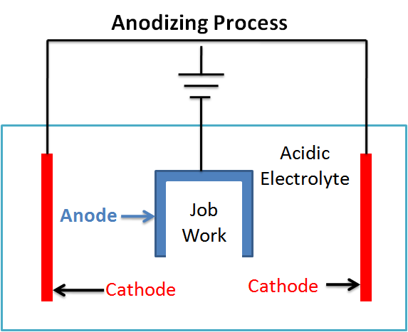 What Is Anodizing Process Types And Advantages Smlease Design