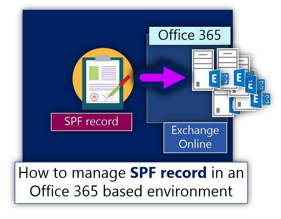 How to manage SPF record in an Office 365 based environment - http://o365info.com/how-to-manage-spf-record-in-an-office-365-based-environment/