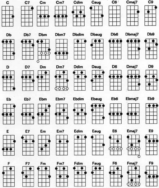 Ukulele Chord Chart Standard G C E A Tuning Good To Know