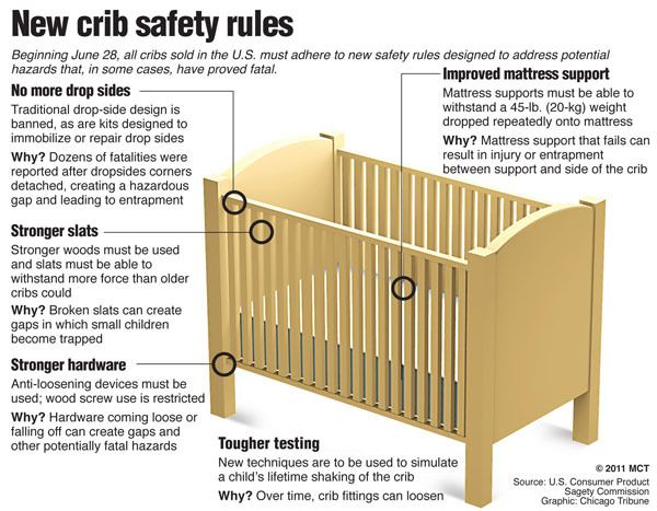 new crib rule safety guidelines Cribs, Safety rules, Safety