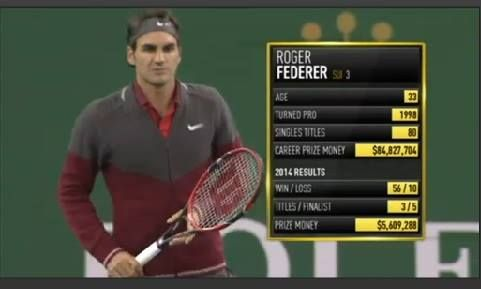 5 Top 10 Players Out Today Will Roger Federer Survive He S Live Vs