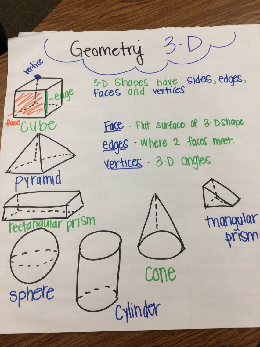 2 G 1 Geometry 3d Shapes Anchor Chart Time Math Secondgrade