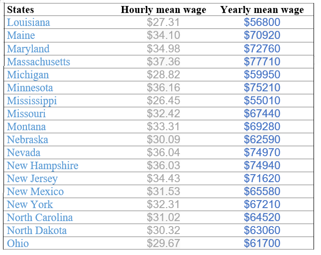 Sonographer's Salary In Different States Of USA | Ultrasound