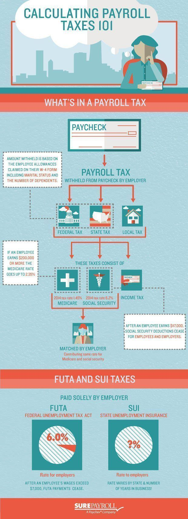 A Visual Representation of How to Do Your Payroll Taxes