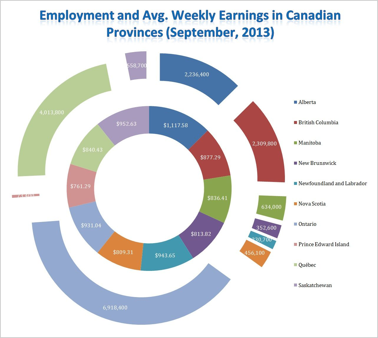 Canadian Jobs Market and the opportunities for Foreign