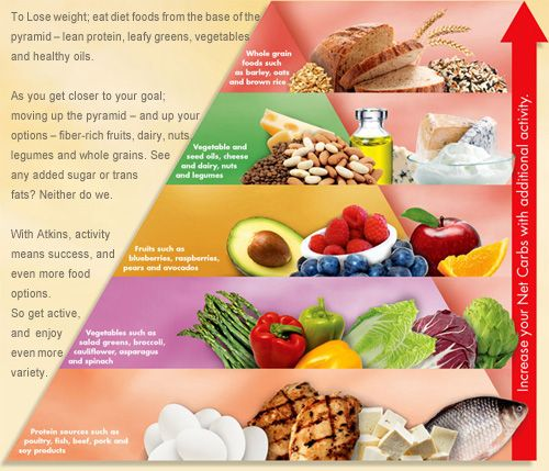 Food Pyramid Atkins Low Carb Diet Recipes Atkins Recipes Atkins Diet