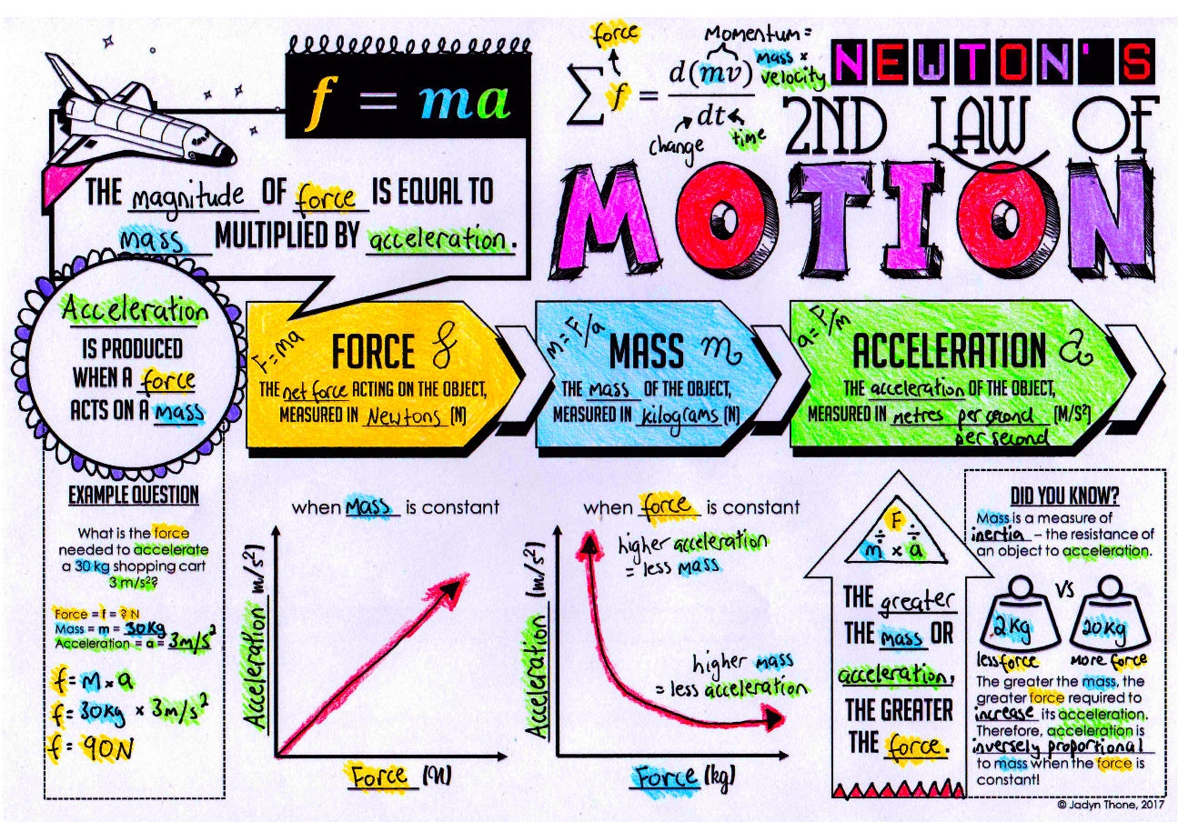Newton S Laws Of Motion Doodle Notes Bundle