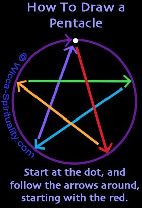 How to Draw a Wiccan Invoking Pentacle © Wicca-Spirituality.com #wiccandecor
