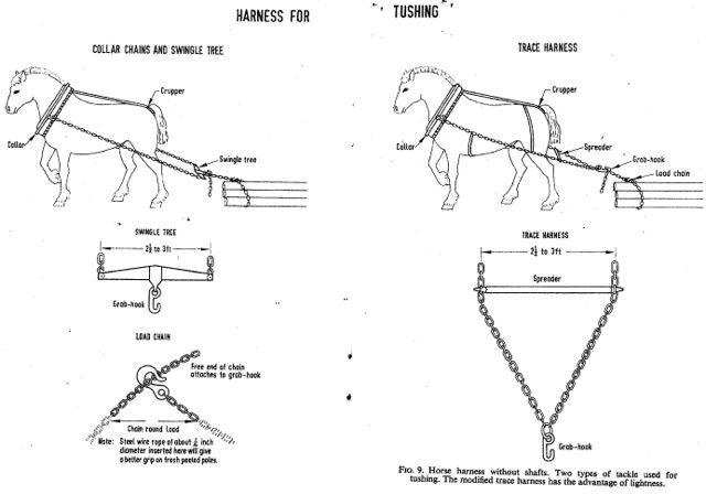 horse logging equipment   answer to my log skidding