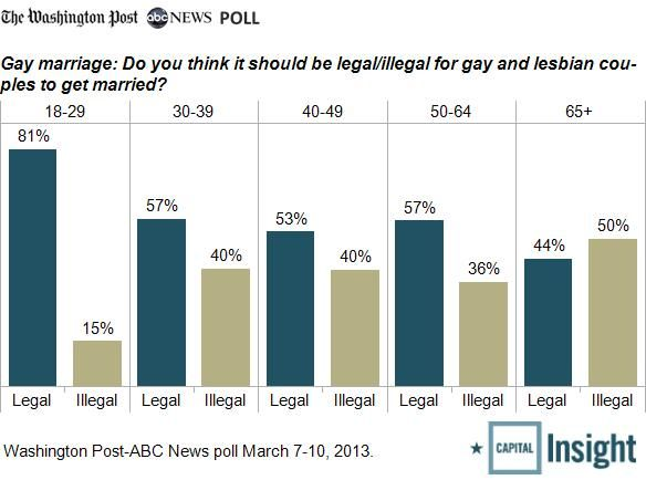 Gay marriage percentages