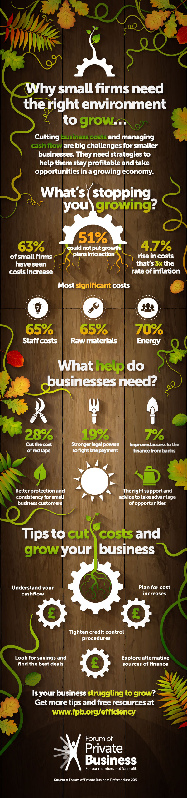 Infographic: Why small firms need the right environment to grow | Forum of Private Business