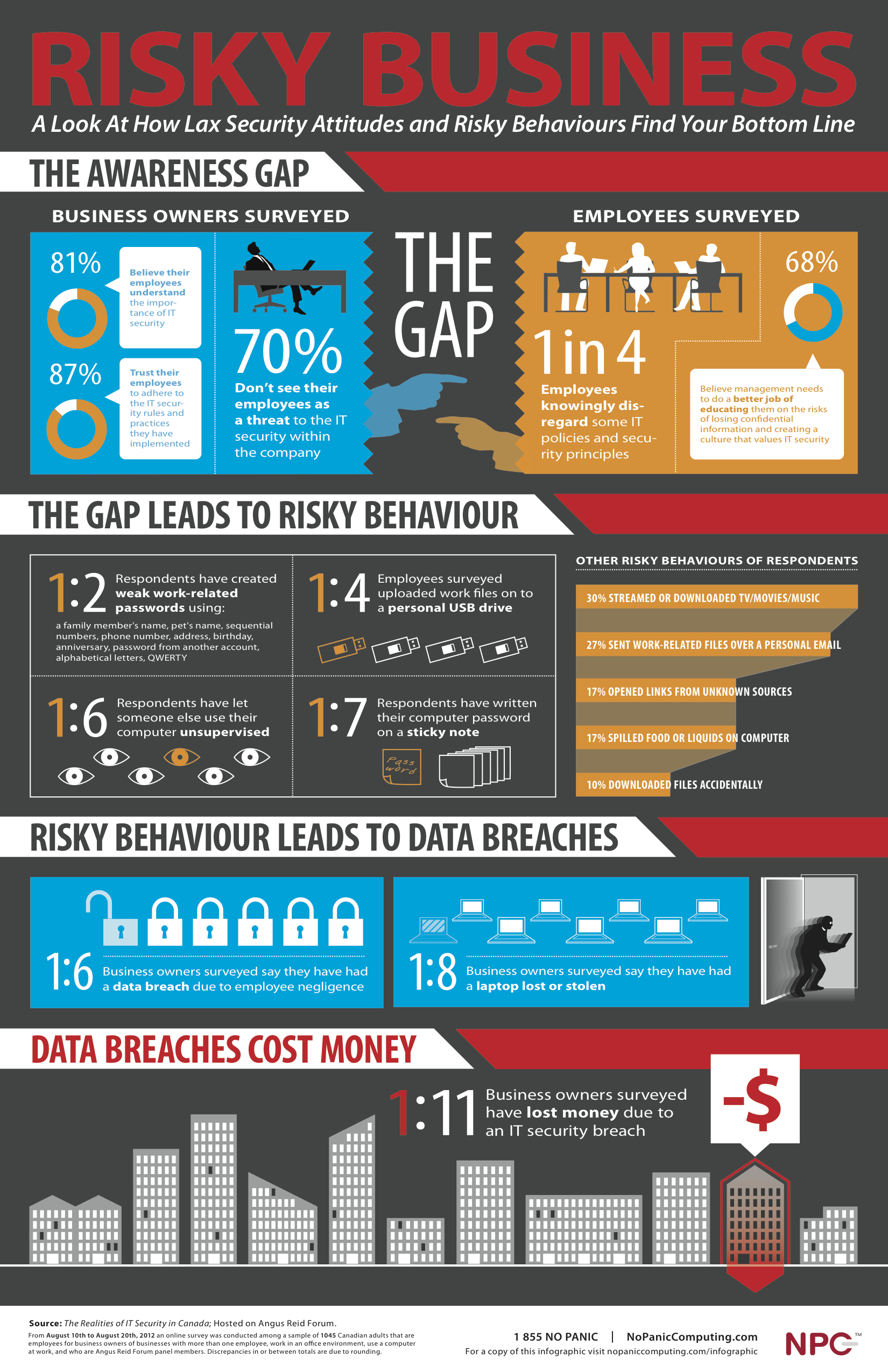 security awareness Online security Infographics in 2019