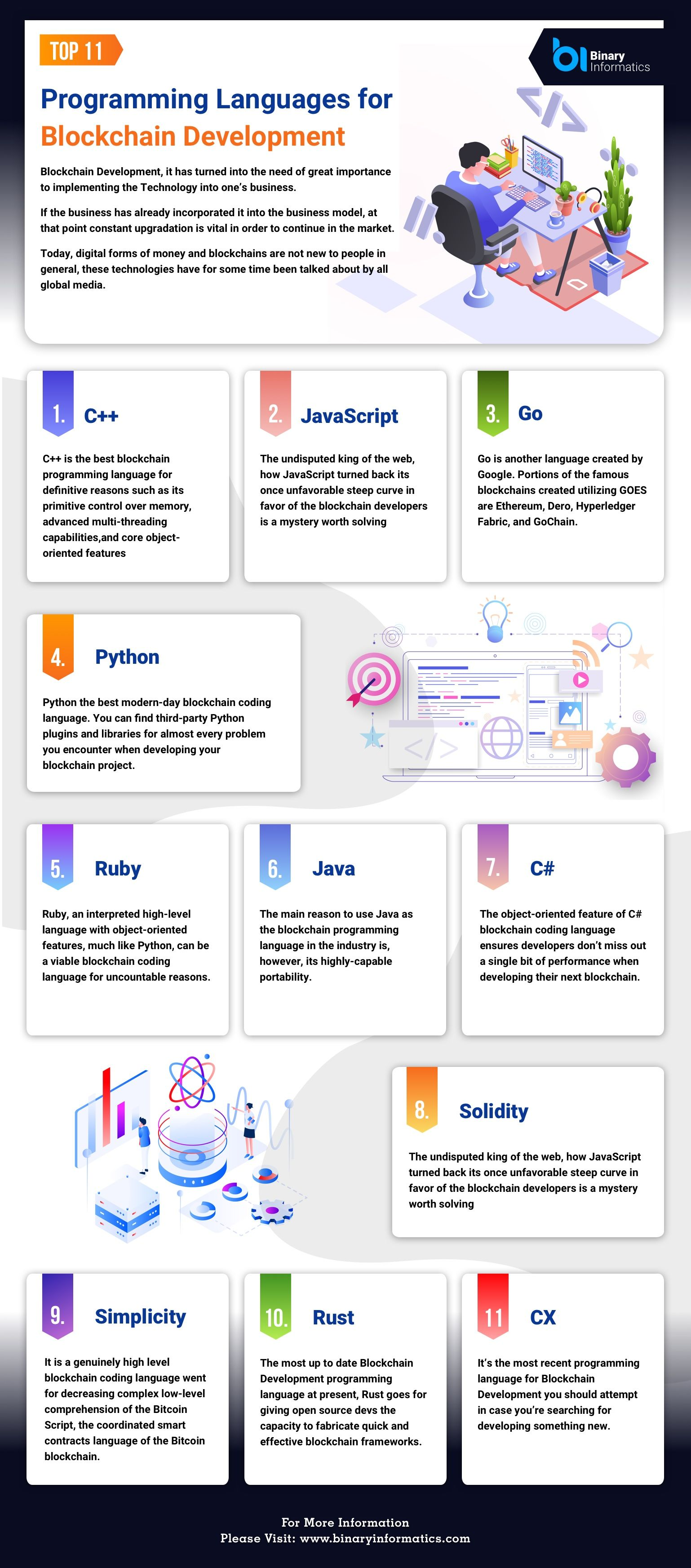 Top 11 Programming Languages For Blockchain Development Blockchain Blockchain Technology Information Technology