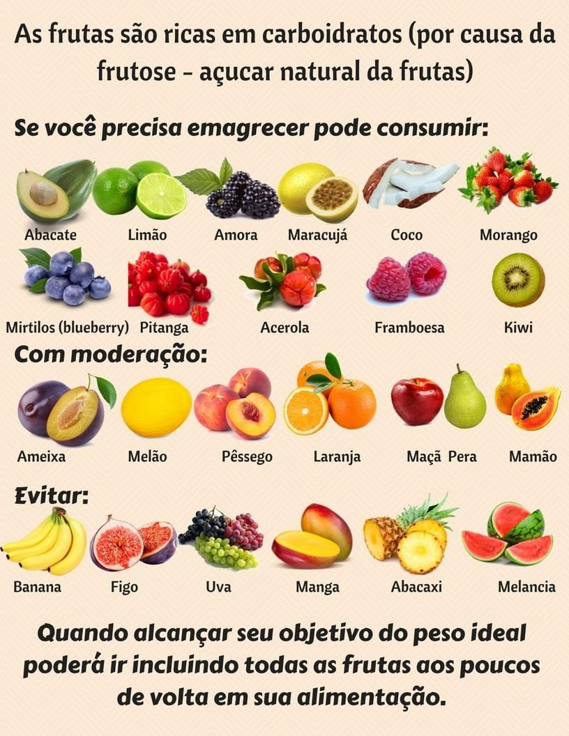 frutas para evitar na dieta