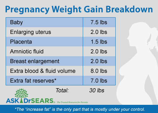 Healthy Weight Gain During Pregnancy Motherhood Pinterest