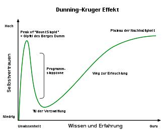Dunning-Krüger-Effekt