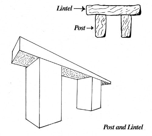 Post And Lintel Trabeated Construction Based Mainly On Upright Members Supporting Horizontals As In An Ancient Gr Ancient Roman Art History Terms Stonehenge