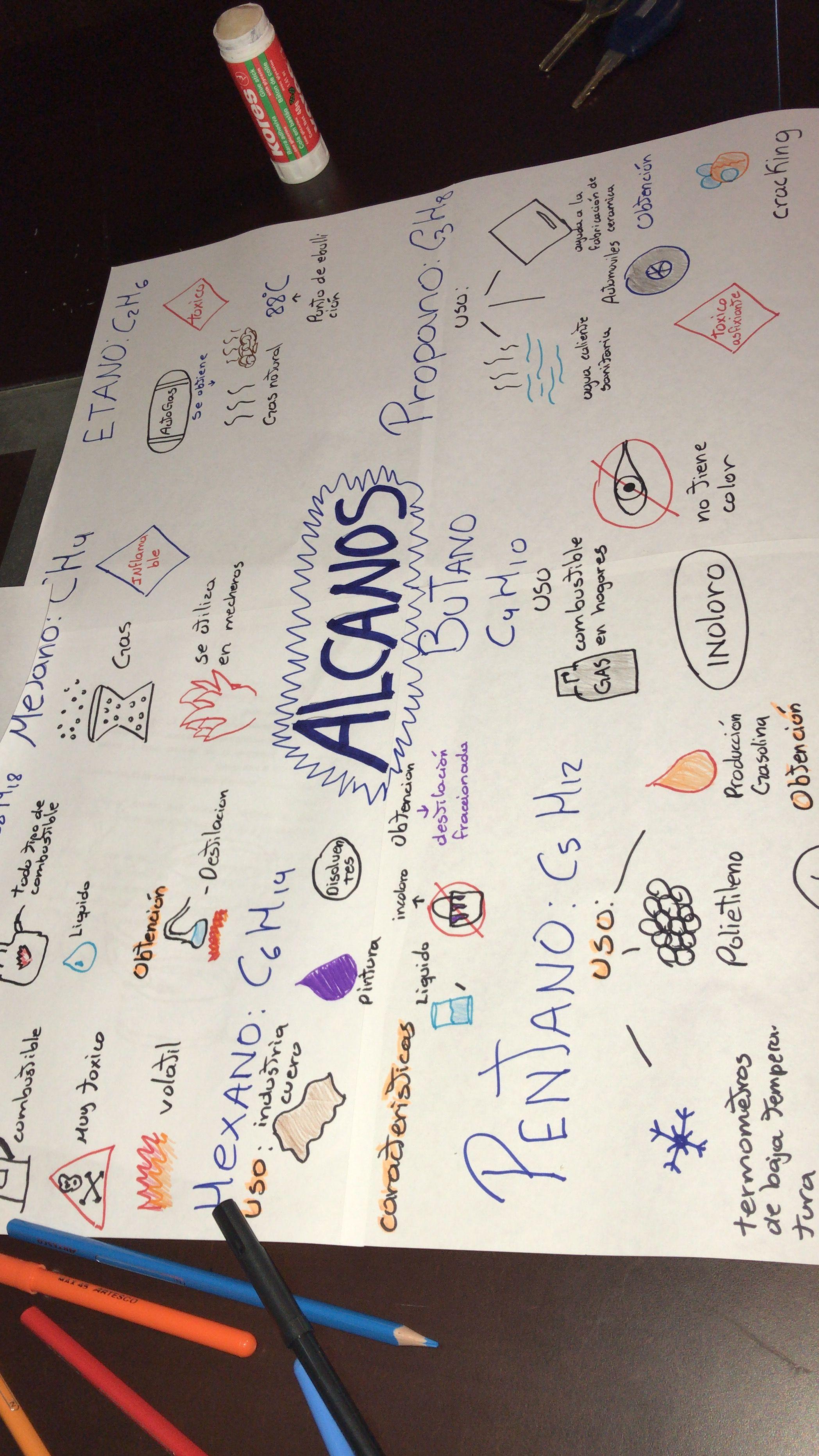Mapa Mental Química Alcanos Chemistry Fourth Grade Study
