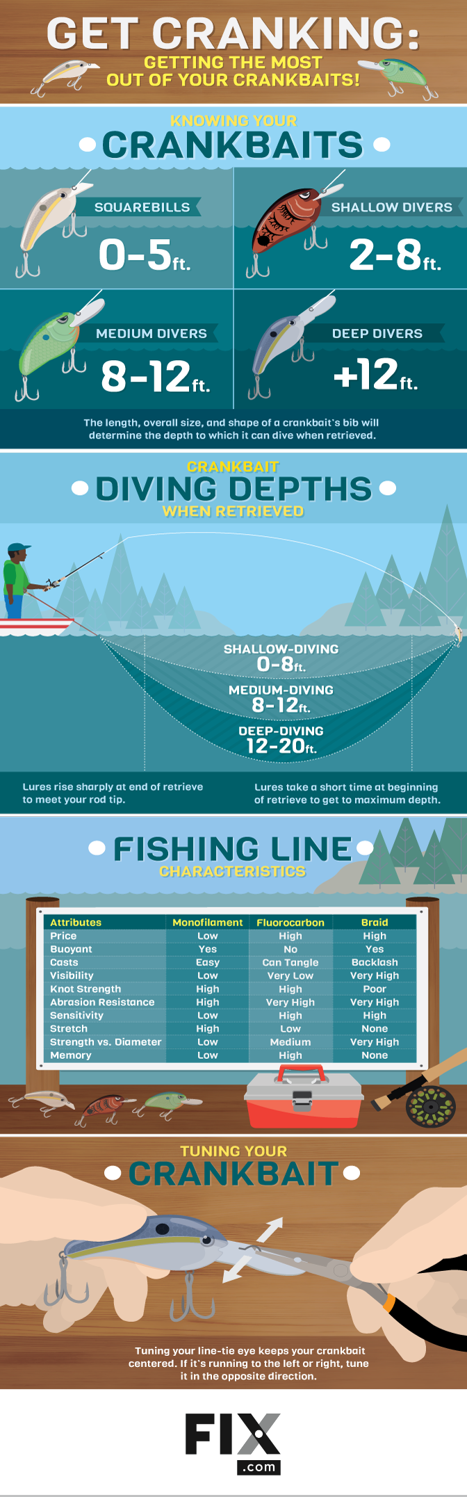 Get Cranking! How to Get the Most out of Your Crankbaits #infographic