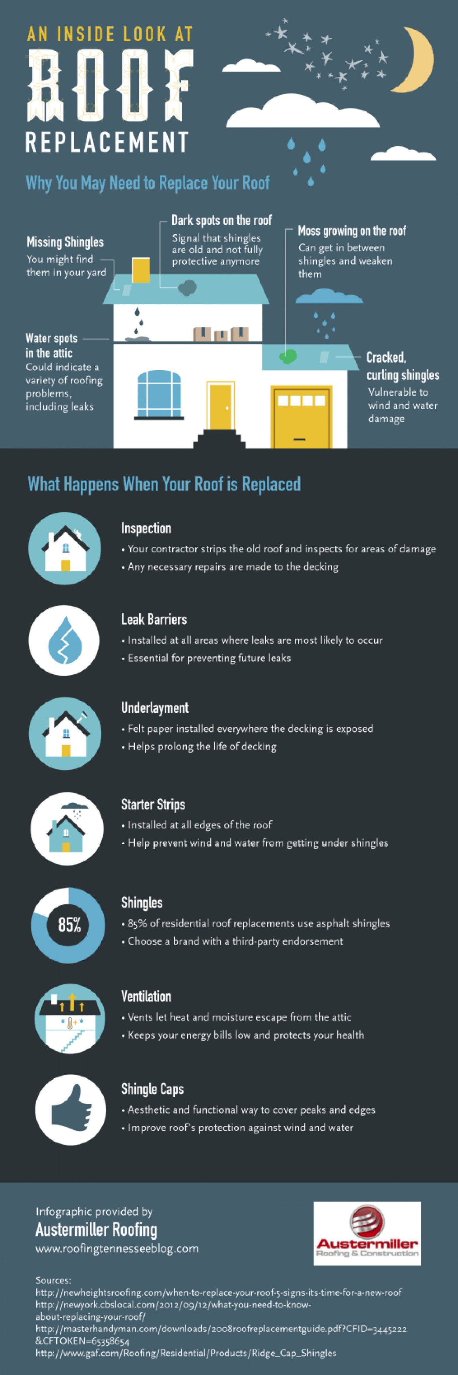 An Inside Look at Roof Replacement Infographic Roofing
