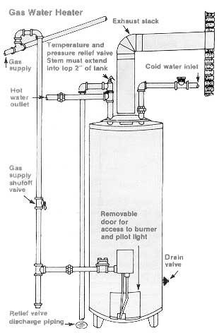 Hot Water Heater Maintenance Water Heater Installation