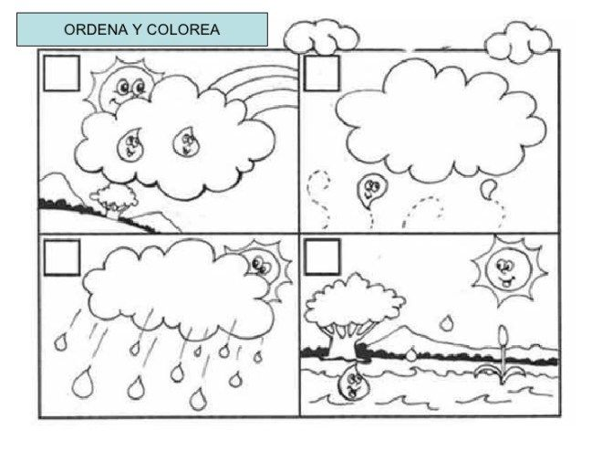 Ciclo del agua (2) | EL AGUA | Pinterest