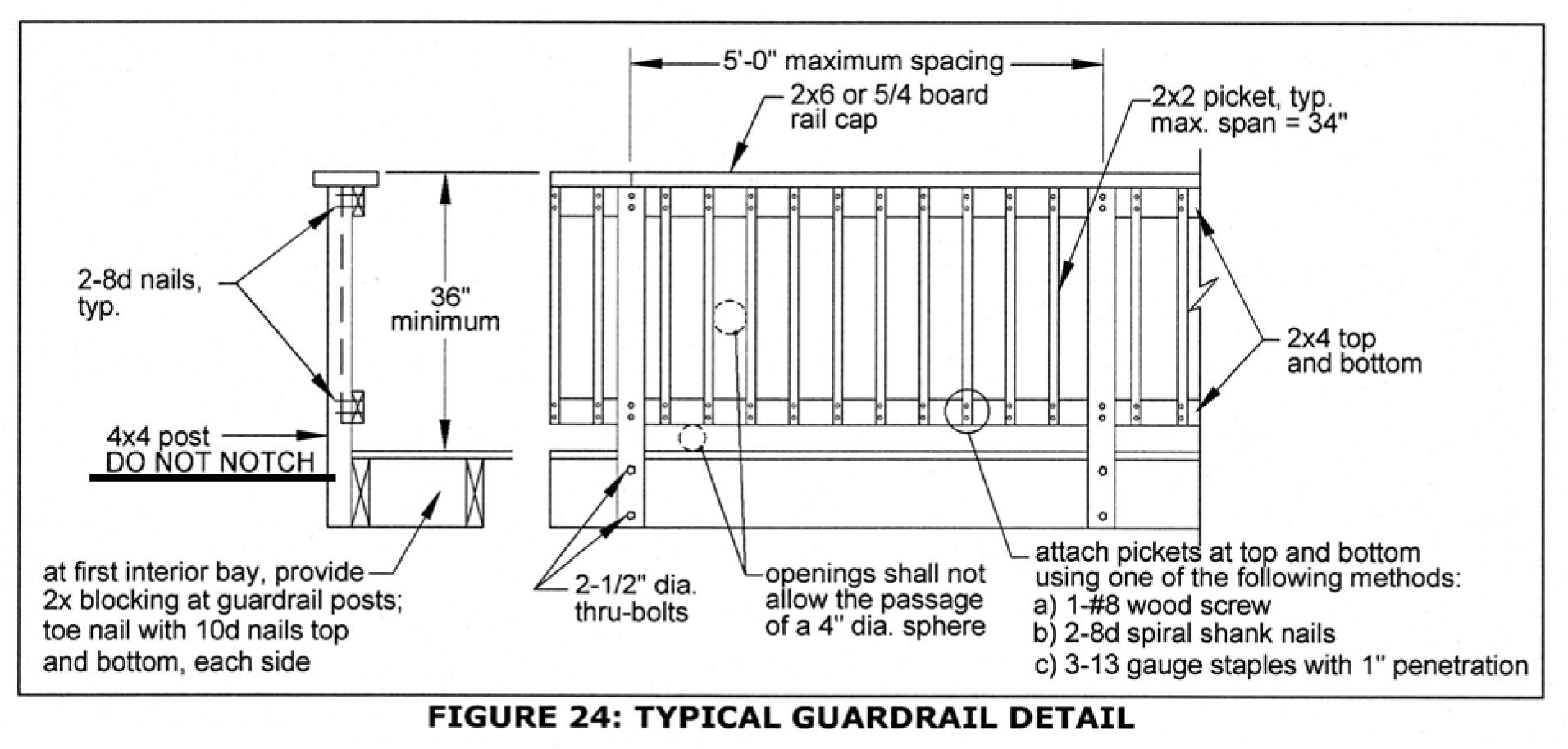 Typical Guardrail Detal Deck Railings Wood Deck Railing Metal