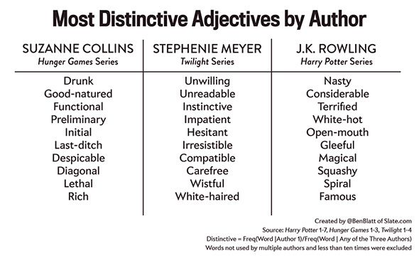 ever wonder what the most popular adjectives in the hunger