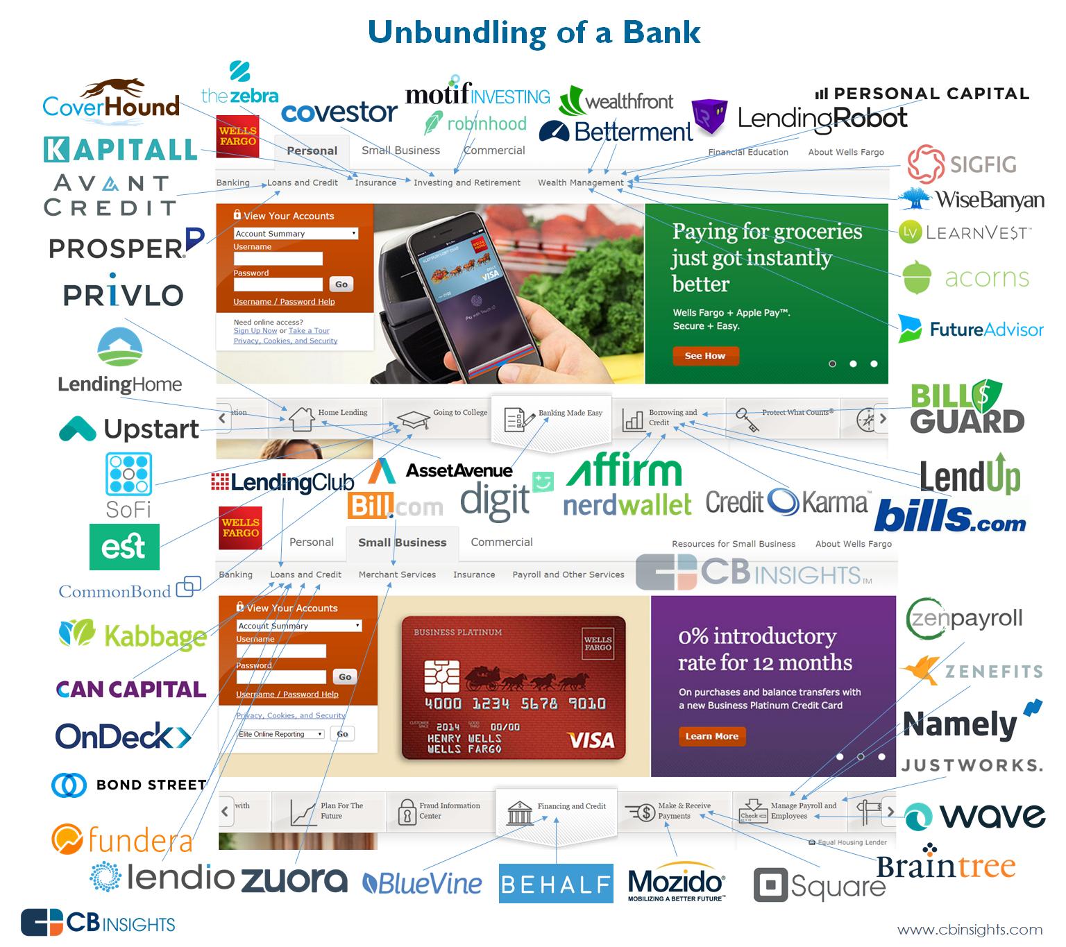 Unbundling-of-a-bank-V2 | Big Data | Financial apps