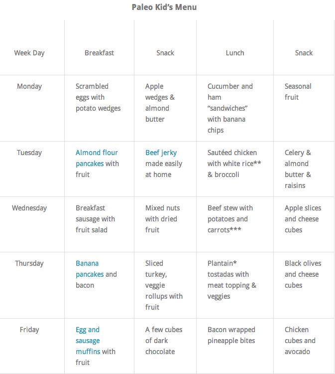 Sample Week of Paleo/Primal Kid's Meals