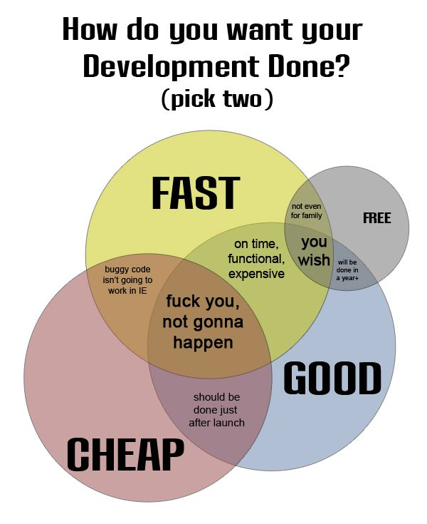 Development Venn Diagram Created By John Macon Inspired By A