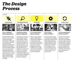 Image result for IDEO design process
