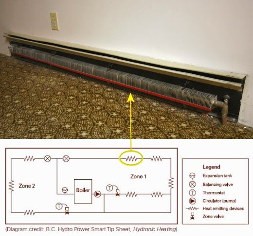 The Ultimate Baseboard Heater Renovation Guide House Ideas