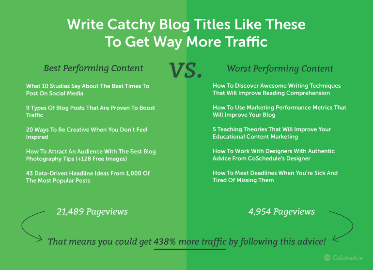 100+ Blog Post Title Templates That Grab Attention