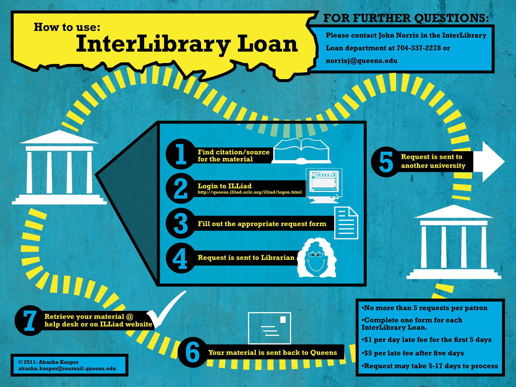 Love this InterLibrary Loan Infographic! (With images