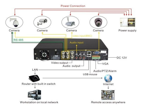 diagram of cctv installations | Wiring Diagram for CCTV System —DVR-H9104UV  as an … | Security cameras for home, Home security systems, Security camera  installationPinterest