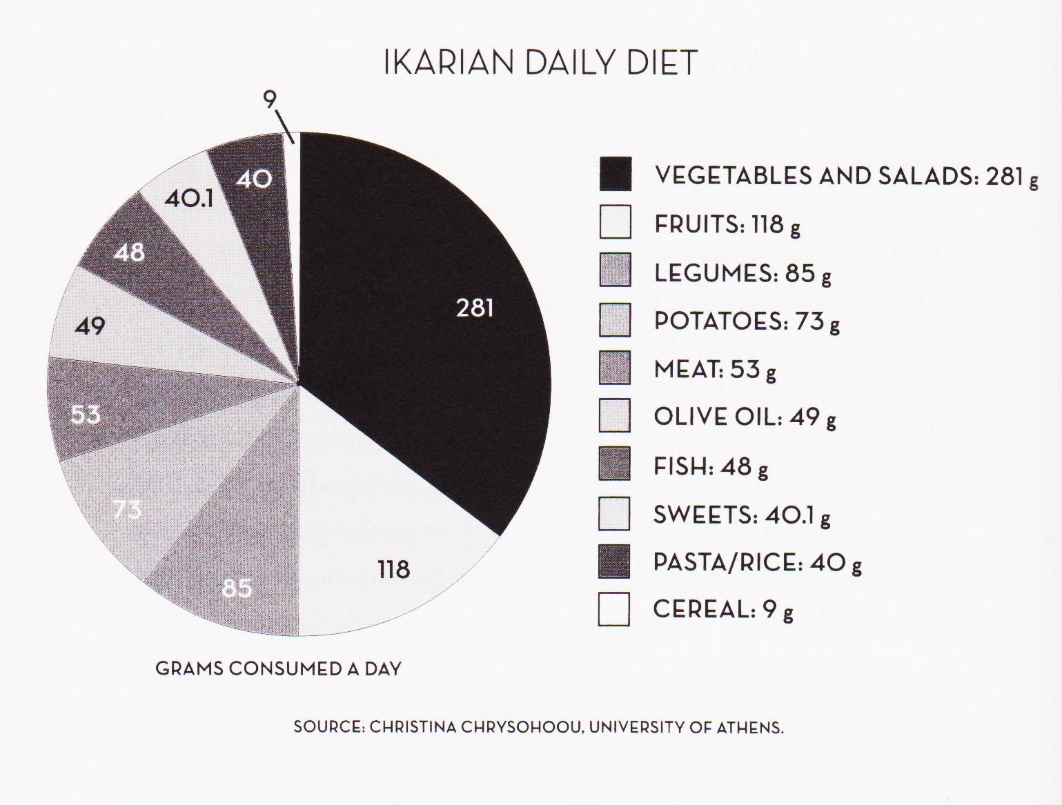 Pie chart ikarian daily diet also blue zone  longevity pinterest rh