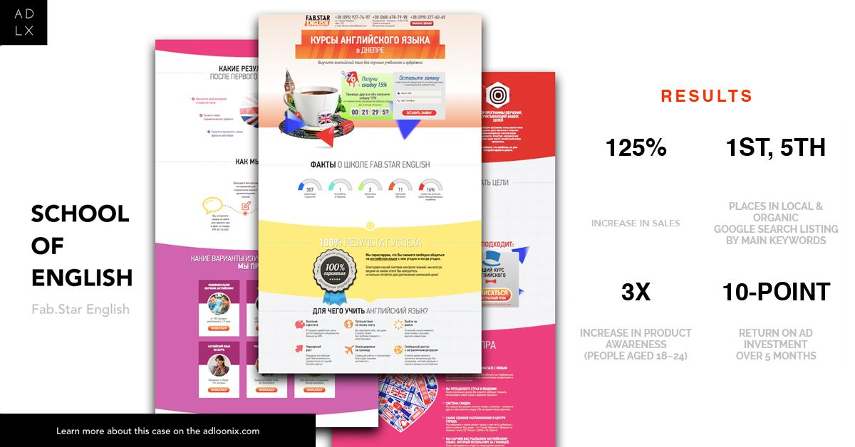 Case Study Digital Marketing For Education Industry When Adloonix Worked With Fab Star English We T Digital Marketing Digital Marketing Agency Education