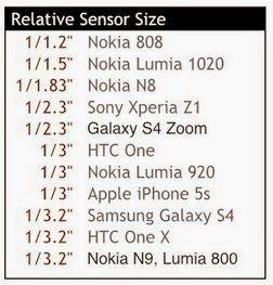 Smartphone Camera Sensor Size Comparison Use Smartphone Camera Camera Sensor Size Sensor Smartphone