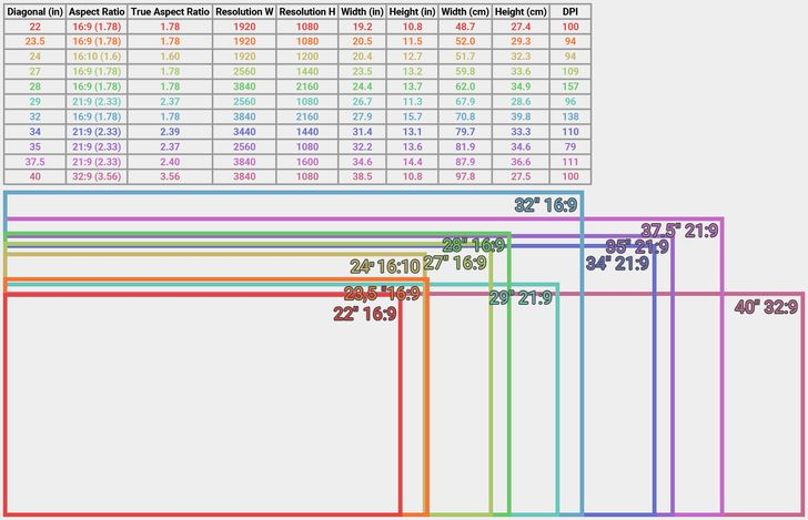 I made a diagram to compare common 169 and 219 monitor