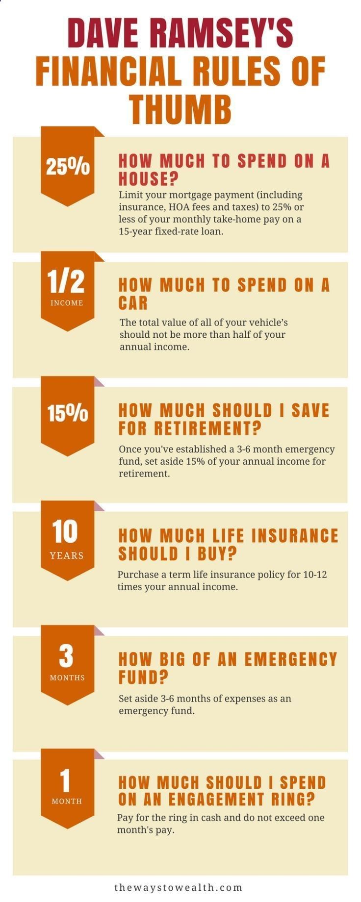 Useful financial rules of thumb from Dave Ramsey. | Debt. | Pinterest